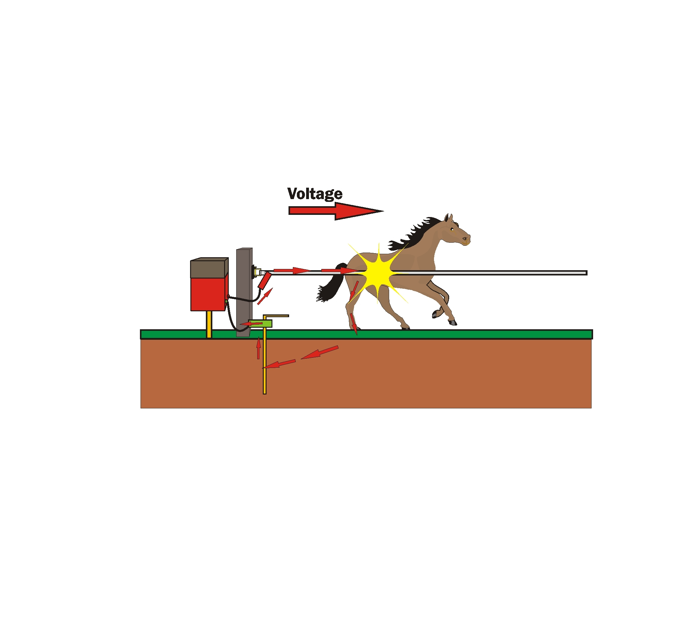 How Electric Fence Works Schematic Fences Does Fencing Work Smallholder